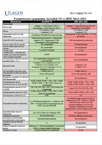 Техническое сравнение Aerodisk N2 vs HPE MSA 2052